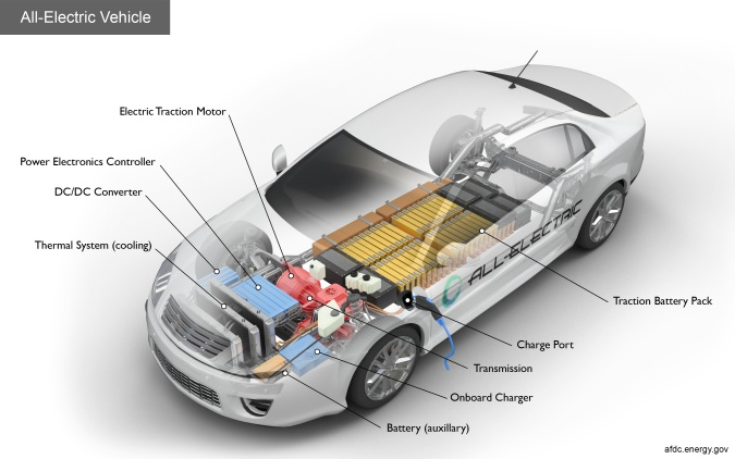 Electric-Vehicle-battery-diagram-from-afdc.energy.gov